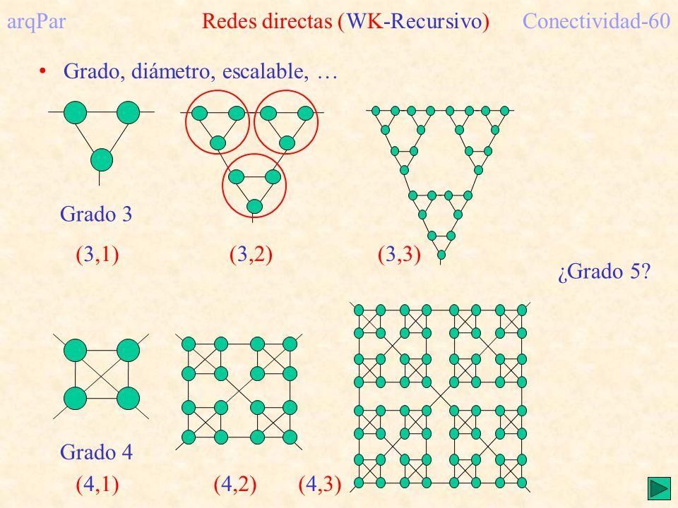 arqPar Redes directas (WK-Recursivo)Conectividad-60 Grado, diámetro, escalable, … ¿Grado 5.