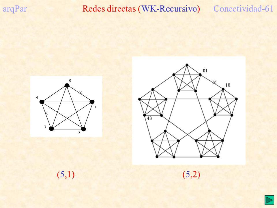 arqPar Redes directas (WK-Recursivo)Conectividad-61 (5,1)(5,2)