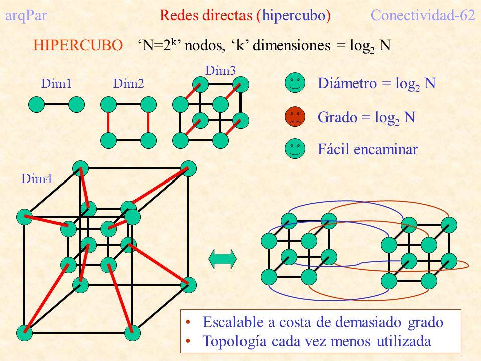 HIPERCUBO Dim1Dim2 Dim3 Dim4 Diámetro = log 2 N Grado = log 2 N Fácil encaminar arqPar Redes directas (hipercubo)Conectividad-62 N=2 k nodos, k dimensiones = log 2 N Escalable a costa de demasiado grado Topología cada vez menos utilizada