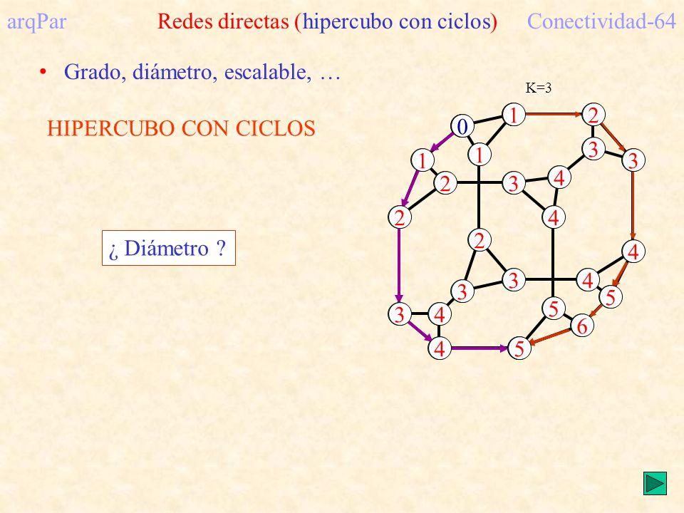 HIPERCUBO CON CICLOS K=3 arqPar Redes directas (hipercubo con ciclos)Conectividad-64 2 2 4 3 4 5 5 4 34 1 31 2 2 3 6 4 4 3 3 1 5 0 Grado, diámetro, escalable, … ¿ Diámetro ?