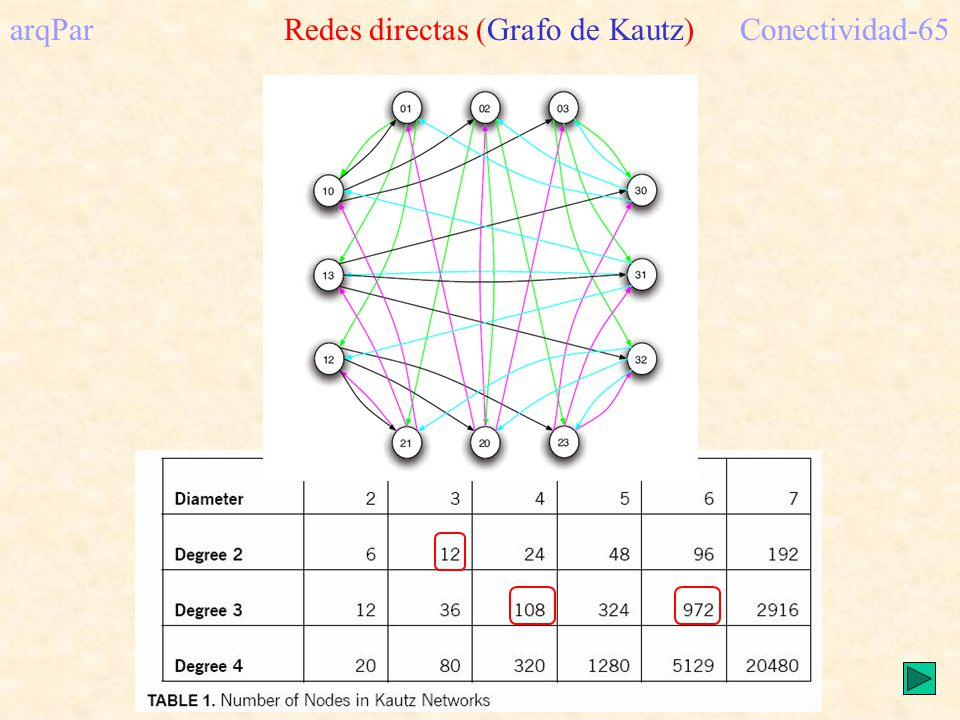 arqPar Redes directas (Grafo de Kautz)Conectividad-65
