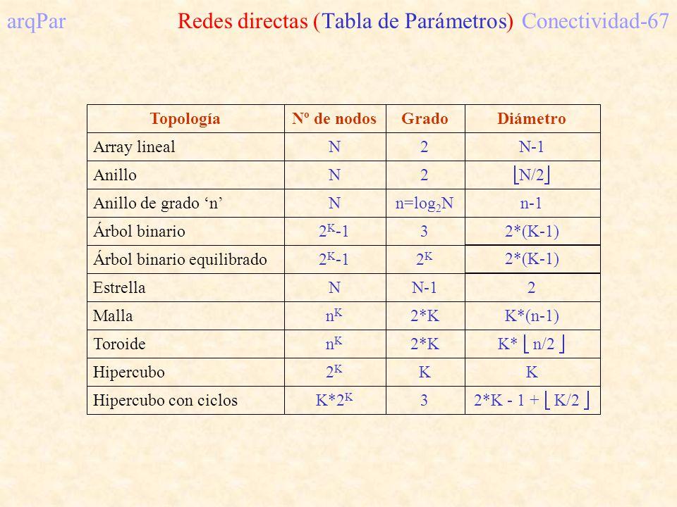 TopologíaGradoDiámetroNº de nodos Array lineal Anillo Anillo de grado n Árbol binario Árbol binario equilibrado Estrella Malla Toroide Hipercubo Hipercubo con ciclos N2N-1 N2 N/2 Nn=log 2 Nn-1 2 K -132*(K-1) 2 K -12K2K 2*(K-1) NN-12 nKnK 2*KK*(n-1) nKnK 2*K K* n/2 2K2K KK K*2 K 3 2*K - 1 + K/2 arqPar Redes directas (Tabla de Parámetros)Conectividad-67