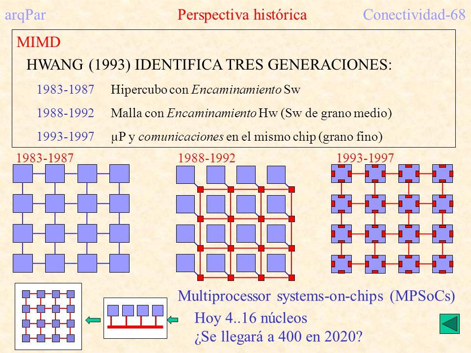 arqPar Perspectiva históricaConectividad-68 MIMD HWANG (1993) IDENTIFICA TRES GENERACIONES: 1983-1987Hipercubo con Encaminamiento Sw 1988-1992Malla con Encaminamiento Hw (Sw de grano medio) 1993-1997µP y comunicaciones en el mismo chip (grano fino) Multiprocessor systems-on-chips (MPSoCs) Hoy 4..16 núcleos ¿Se llegará a 400 en 2020.