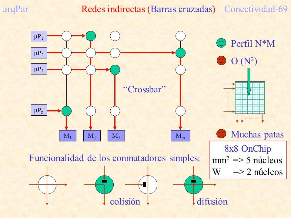 M1M1 M2M2 M3M3 MmMm P 1 arqPar Redes indirectas (Barras cruzadas)Conectividad-69 P 2 P 3 P n Crossbar Funcionalidad de los conmutadores simples: colisión difusión Perfil N*M O (N 2 ) Muchas patas 8x8 OnChip mm 2 => 5 núcleos W => 2 núcleos