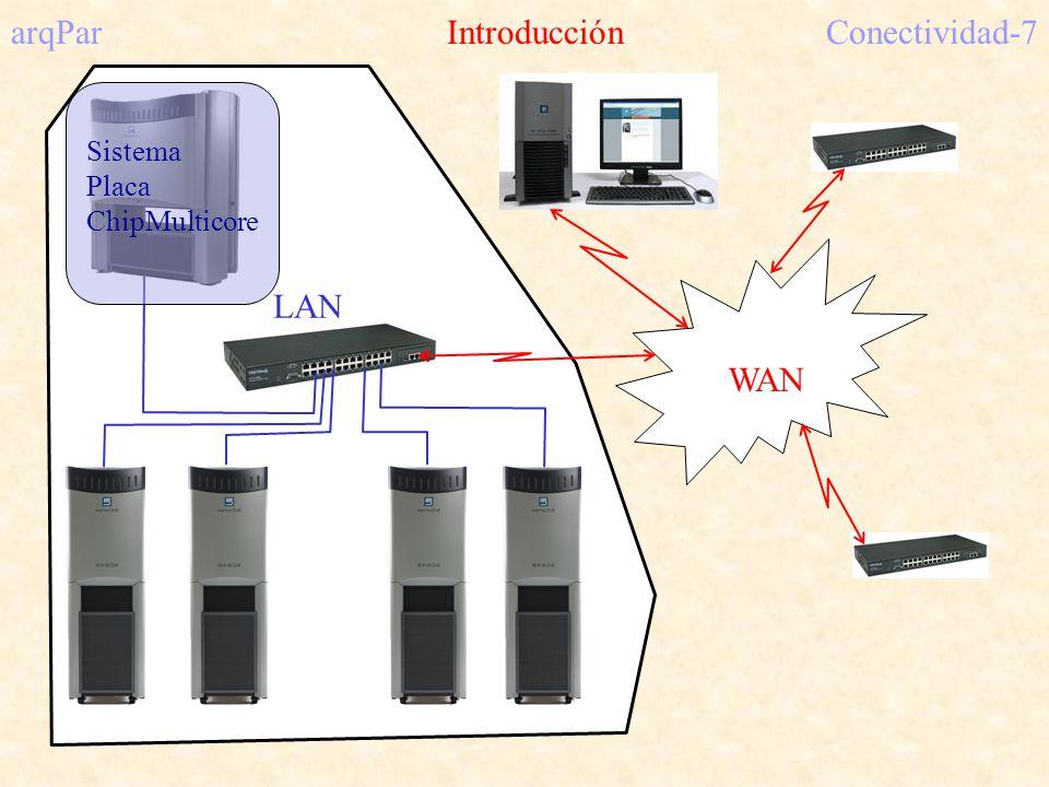 LAN WAN arqPar IntroducciónConectividad-7 Sistema Placa ChipMulticore
