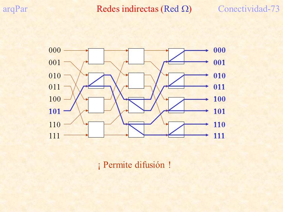 arqPar Redes indirectas (Red )Conectividad-73 000 001 010 011 100 101 110 111 000 001 010 011 100 101 110 111 101 000 001 010 011 100 101 110 111 ¡ Permite difusión !