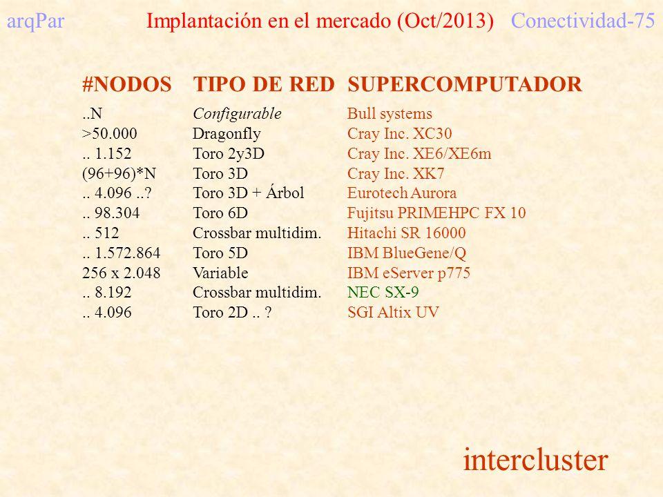 #NODOSTIPO DE REDSUPERCOMPUTADOR..NConfigurableBull systems >50.000DragonflyCray Inc.