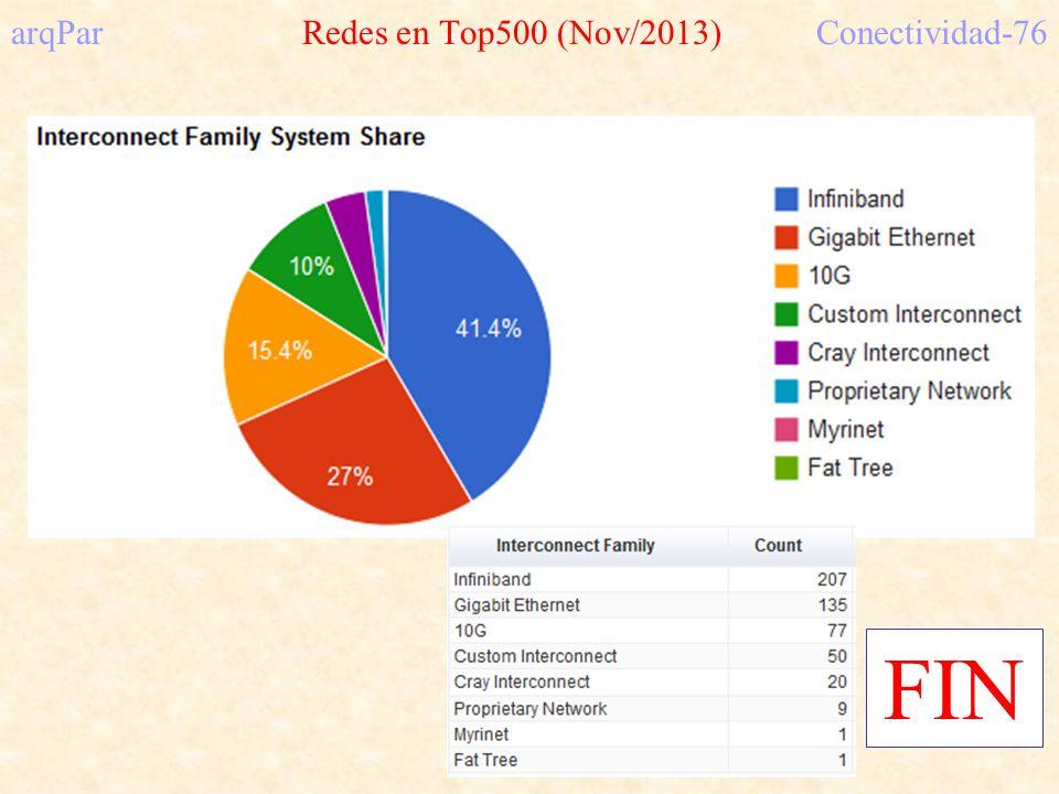 arqPar Redes en Top500 (Nov/2013)Conectividad-76 FIN