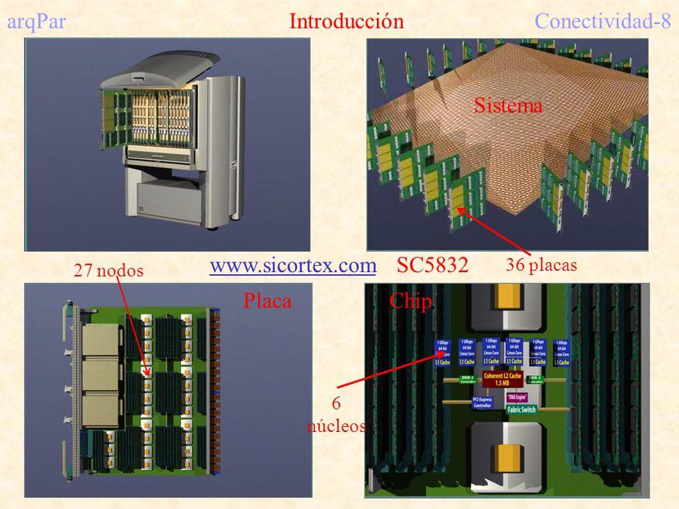 arqPar IntroducciónConectividad-8 Sistema PlacaChip www.sicortex.com SC5832 27 nodos 36 placas 6 núcleos