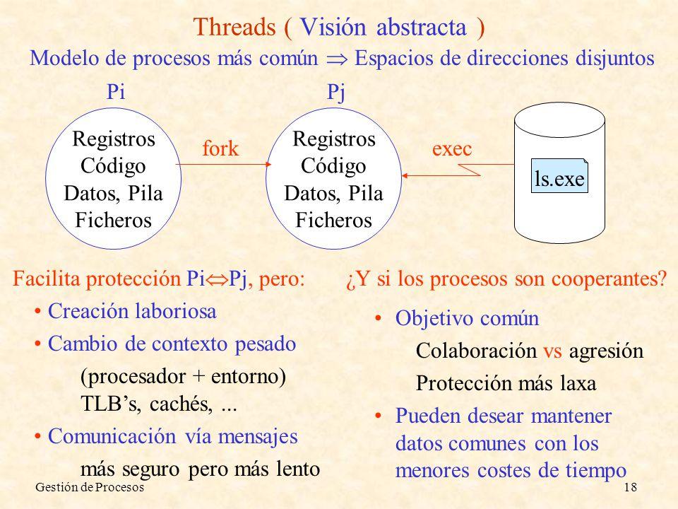 Gestión de Procesos18 Threads ( Visión abstracta ) Modelo de procesos más común Espacios de direcciones disjuntos Registros Código Datos, Pila Fichero