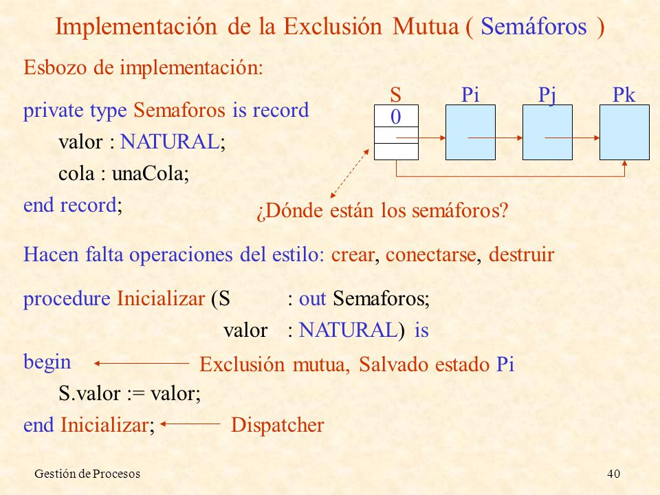 Gestión de Procesos40 Implementación de la Exclusión Mutua ( Semáforos ) private type Semaforos is record valor : NATURAL; cola : unaCola; end record;