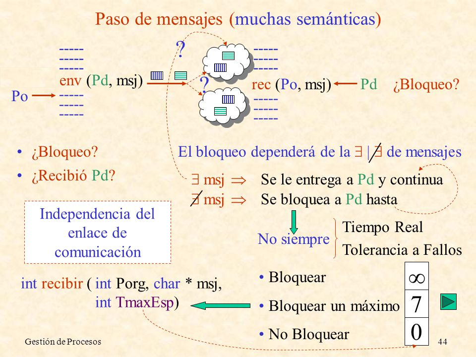 Gestión de Procesos44 Paso de mensajes (muchas semánticas) ----- rec (Po, msj) ----- env (Pd, msj) ----- Pd¿Bloqueo? El bloqueo dependerá de la | de m