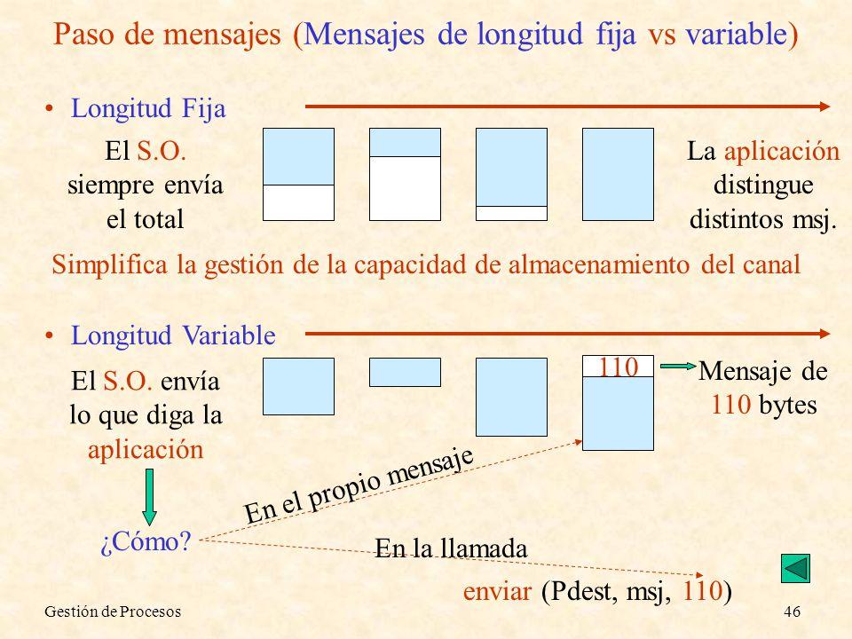 Gestión de Procesos46 Paso de mensajes (Mensajes de longitud fija vs variable) Longitud Fija El S.O. siempre envía el total La aplicación distingue di