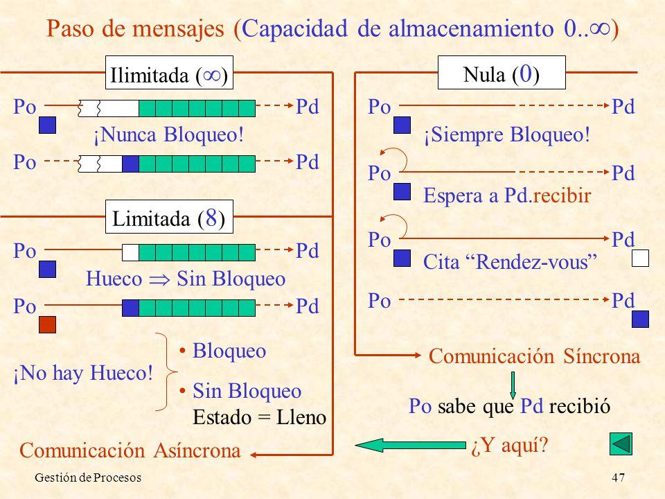 Gestión de Procesos47 Paso de mensajes (Capacidad de almacenamiento 0.. ) Ilimitada ( ) PoPd PoPd ¡Nunca Bloqueo! Limitada ( 8 ) PoPd PoPd Hueco Sin B