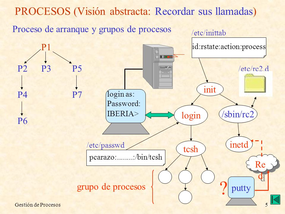 Gestión de Procesos5 PROCESOS (Visión abstracta: Recordar sus llamadas) Proceso de arranque y grupos de procesos P1 P2P3 P4 P5 P6 P7 init id:rstate:ac
