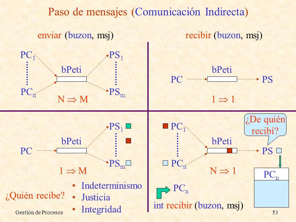 Gestión de Procesos53 Paso de mensajes (Comunicación Indirecta) bPeti PCPS 1 bPeti PC PS 1 PS m 1 M bPeti PC 1 PC n PS 1 PS m N M ¿Quién recibe? Indet