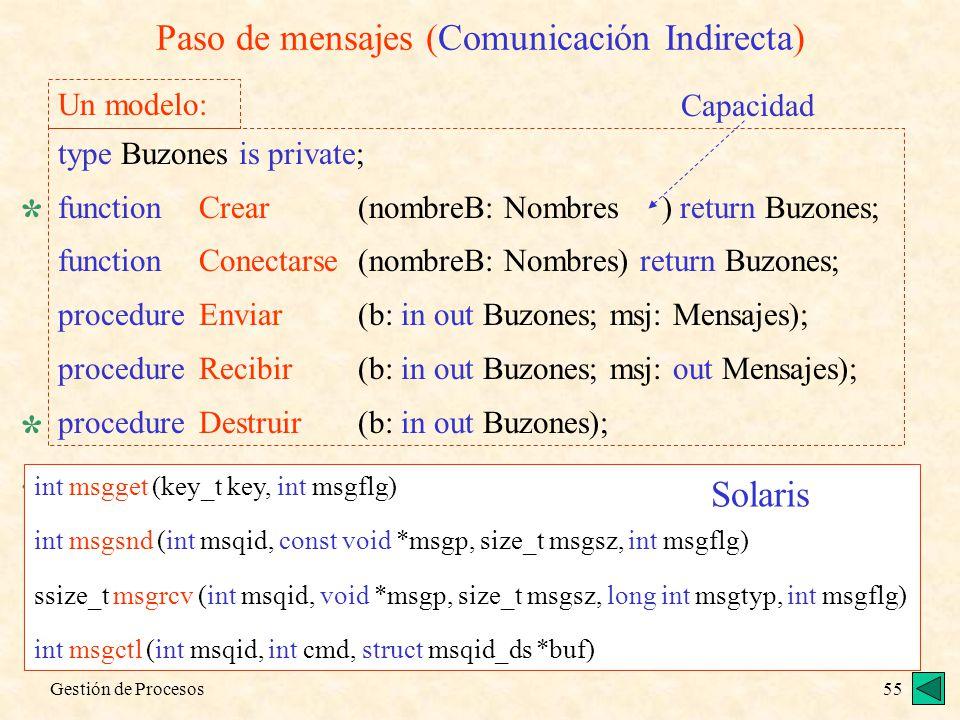 Gestión de Procesos55 Paso de mensajes (Comunicación Indirecta) type Buzones is private; functionCrear(nombreB: Nombres ) return Buzones; functionCone