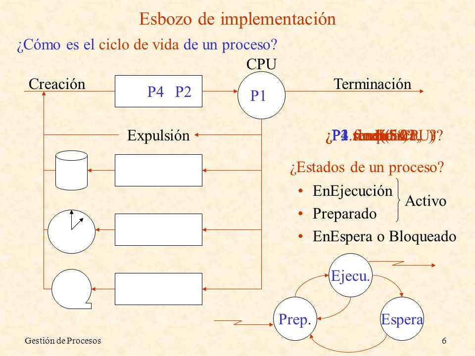 Gestión de Procesos6 Esbozo de implementación ¿Cómo es el ciclo de vida de un proceso? CPU Creación P1 P2 P3 P1 ¿P1.read(disco, )?¿P2.sleep(5 )? P2 P3