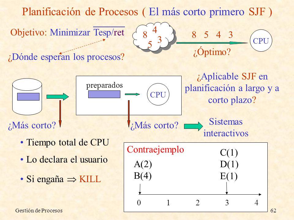Gestión de Procesos62 Planificación de Procesos ( El más corto primero SJF ) Objetivo: Minimizar Tesp/ret 8 5 4 3 CPU 3458 ¿Óptimo? ¿Dónde esperan los