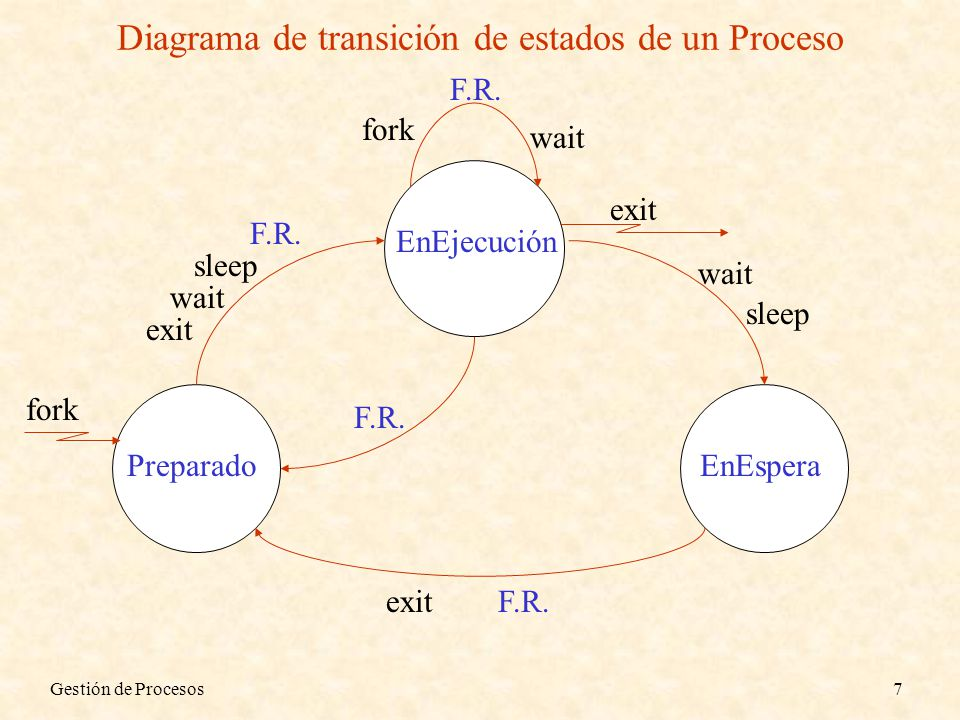 Gestión de Procesos38 Implementación de la Exclusión Mutua ( Semáforos ) Soportado por el S.O.