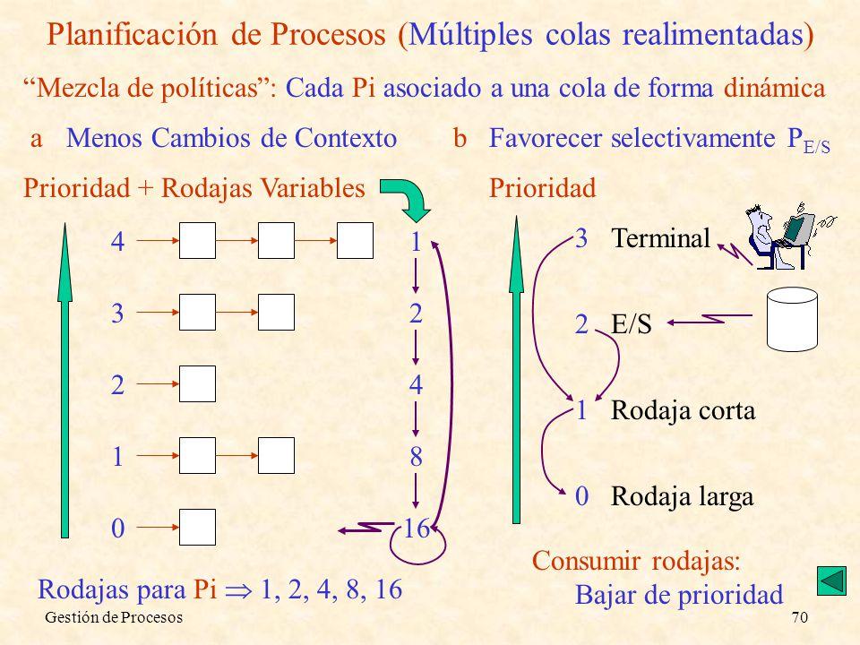 Gestión de Procesos70 Planificación de Procesos (Múltiples colas realimentadas) Mezcla de políticas: Cada Pi asociado a una cola de forma dinámica aMe