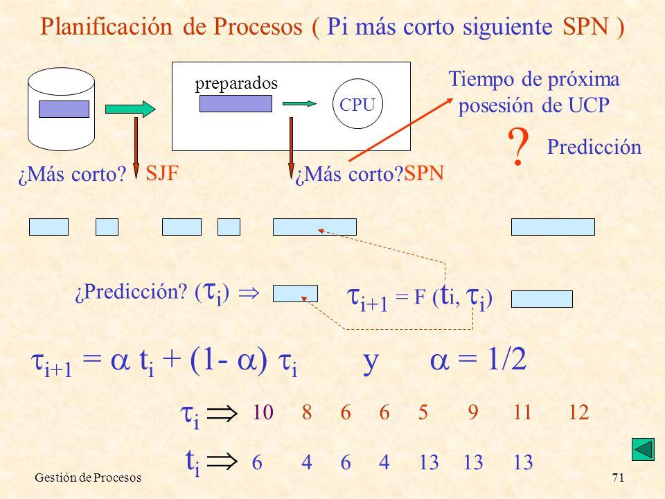 Gestión de Procesos71 Planificación de Procesos ( Pi más corto siguiente SPN ) CPU preparados ¿Más corto? SJFSPN Tiempo de próxima posesión de UCP ? ¿