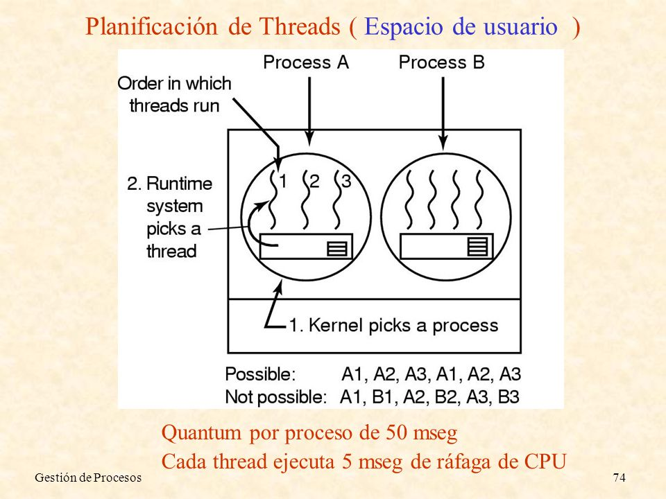 Gestión de Procesos74 Quantum por proceso de 50 mseg Cada thread ejecuta 5 mseg de ráfaga de CPU Planificación de Threads ( Espacio de usuario )