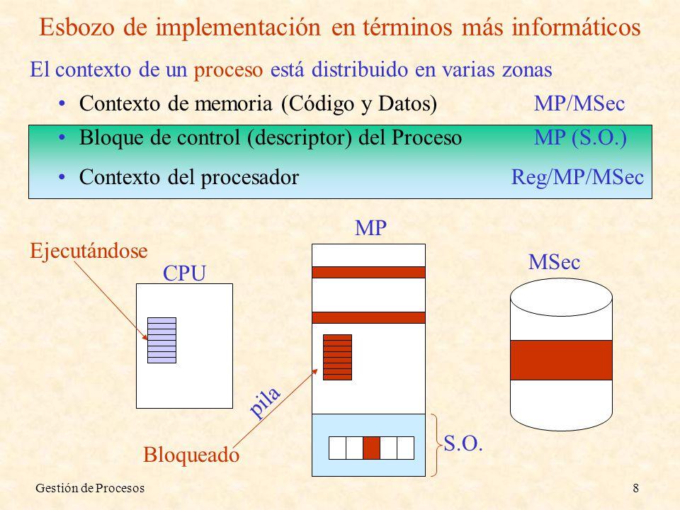 Gestión de Procesos39 Implementación de la Exclusión Mutua ( Semáforos ) Precisando la semántica: P.Bajar (S) IF Valor(S) > 0 THEN Valor (P.Bajar(S)) = Valor(S) – 1 ELSE P deja UCP y se bloquea esperando P.Subir(S) P.Subir(S) IF Hay_algun_Pi_esperando_en (S) THEN Sacar a uno de ellos de espera INDETERMINISMO Proceso continuado Proceso que coge UCP JUSTICIA ELSE Valor (P.Subir(S)) = Valor (S) + 1