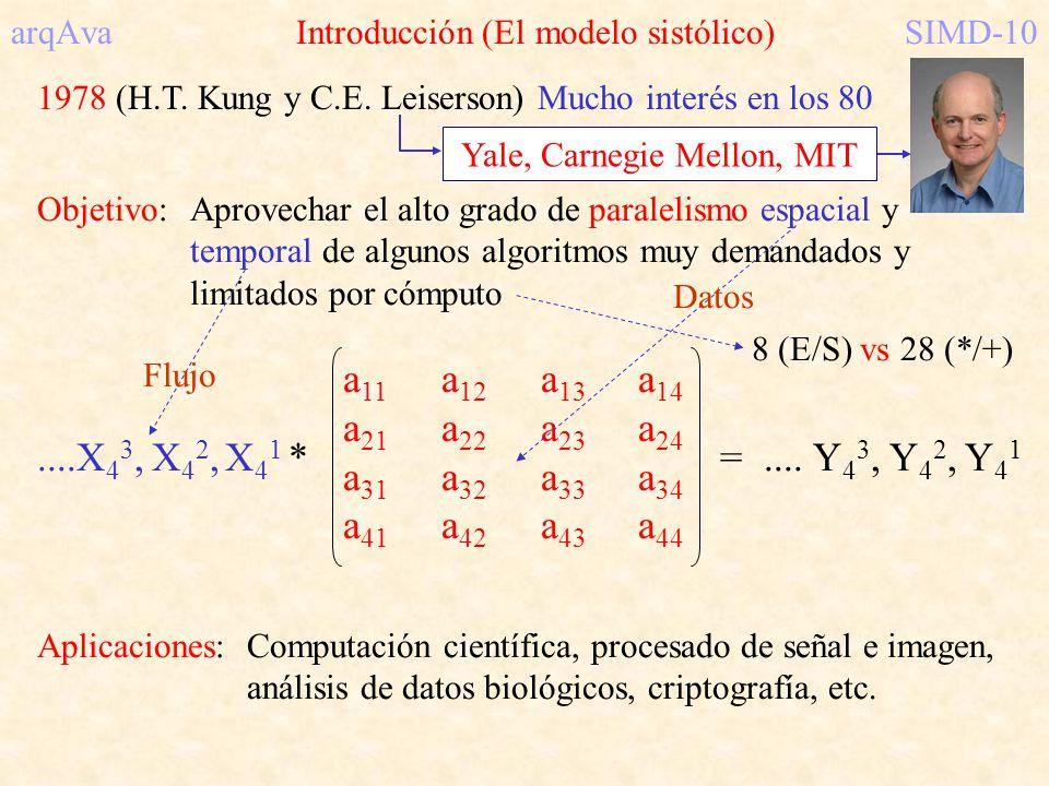 arqAva Introducción (El modelo sistólico)SIMD-10 1978 (H.T. Kung y C.E. Leiserson) Mucho interés en los 80 Objetivo:Aprovechar el alto grado de parale
