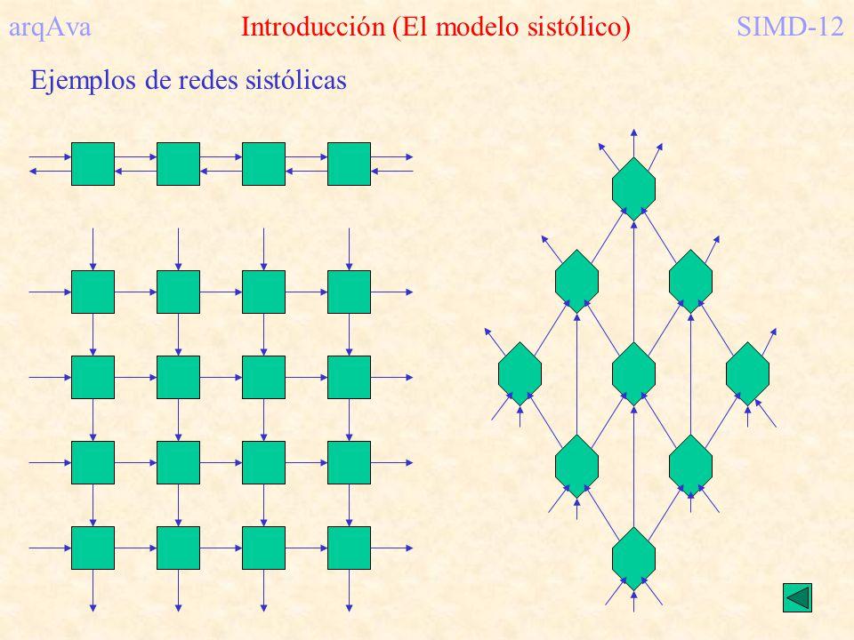 arqAva Introducción (El modelo sistólico)SIMD-12 Ejemplos de redes sistólicas