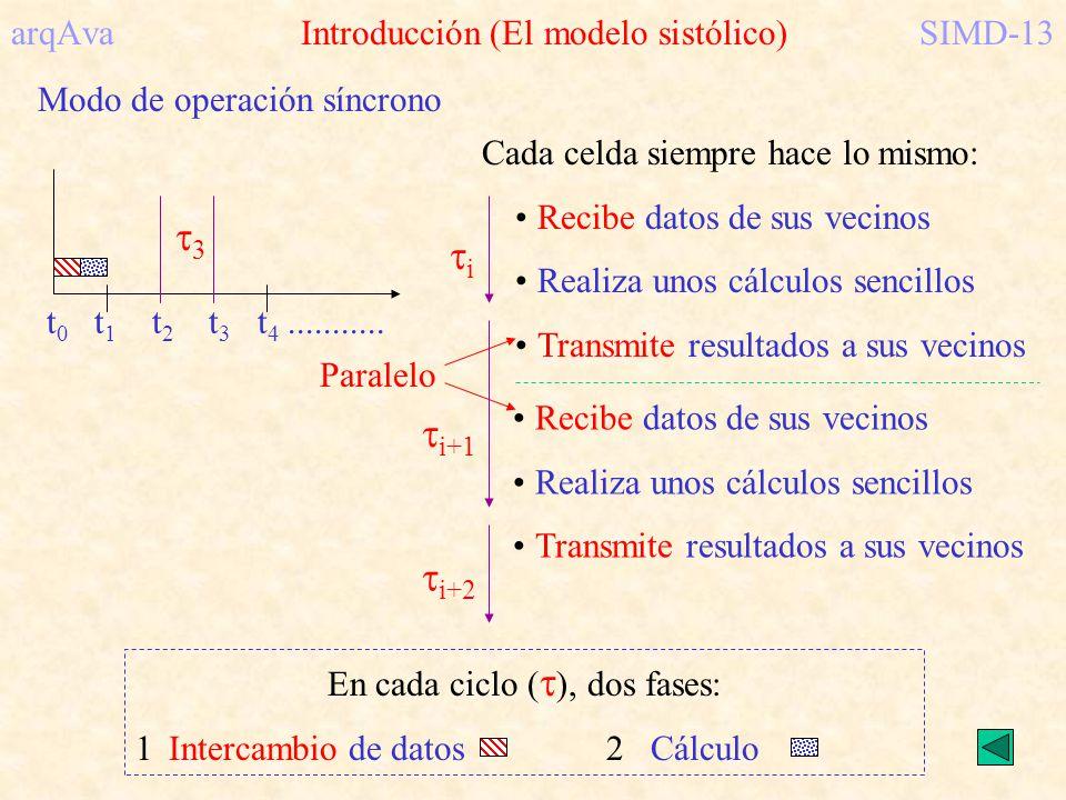 arqAva Introducción (El modelo sistólico)SIMD-13 Modo de operación síncrono t 0 t 1 t 2 t 3 t 4........... 3 Cada celda siempre hace lo mismo: Recibe