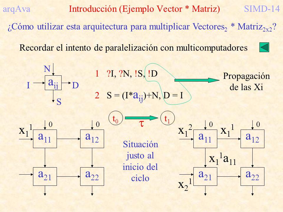 arqAva Introducción (Ejemplo Vector * Matriz)SIMD-14 ¿Cómo utilizar esta arquitectura para multiplicar Vectores 2 * Matriz 2x2 ? Recordar el intento d