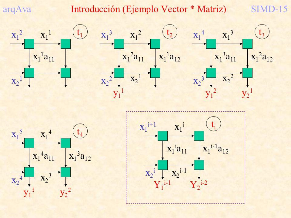 arqAva Introducción (Ejemplo Vector * Matriz)SIMD-15 x 1 1 a 11 x12x12 x11x11 x21x21 t1t1 x 1 2 a 11 x13x13 x12x12 x22x22 t2t2 x21x21 y11y11 x 1 1 a 1