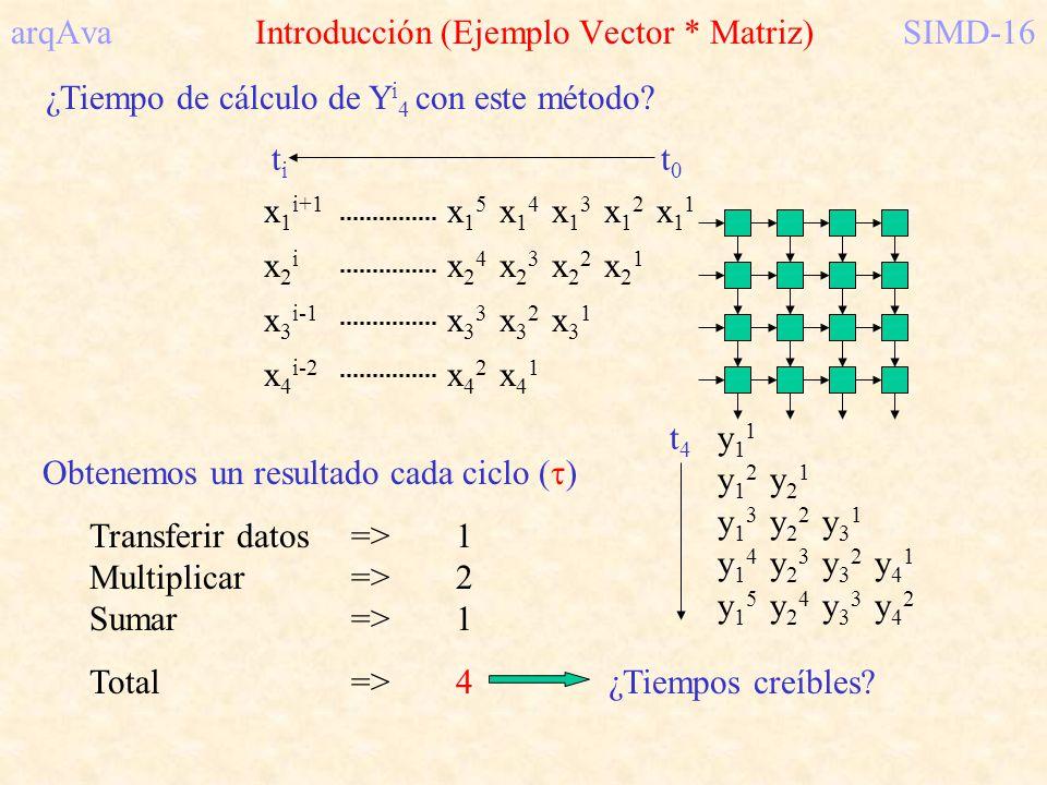 arqAva Introducción (Ejemplo Vector * Matriz)SIMD-16 ¿Tiempo de cálculo de Y i 4 con este método? x11x11 x12x21x12x21 x13x22x31x13x22x31 x14x23x32x41x