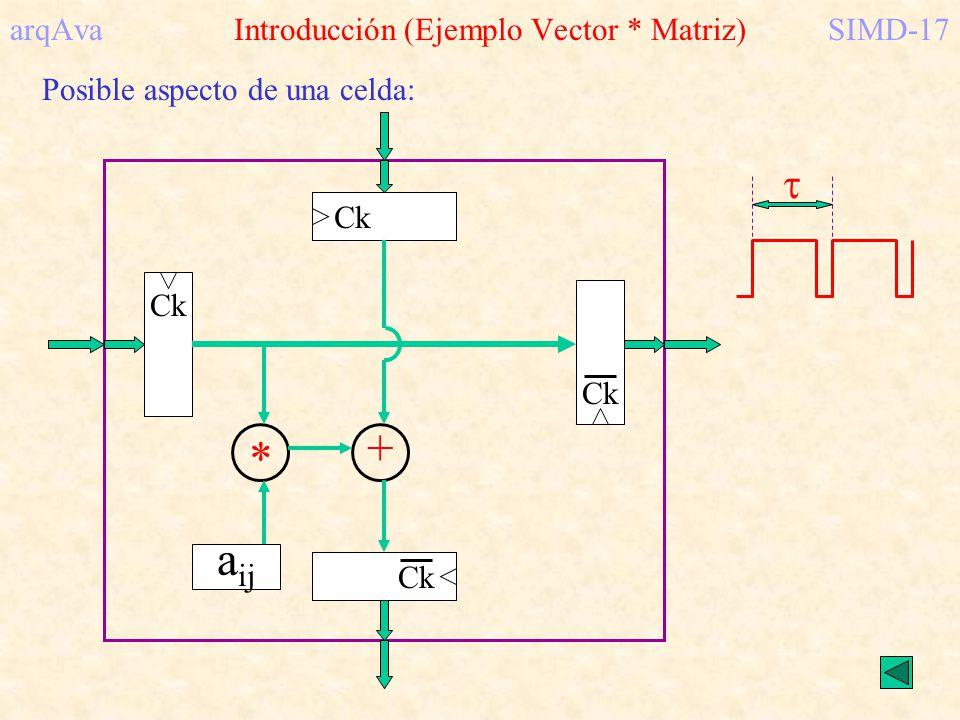 arqAva Introducción (Ejemplo Vector * Matriz)SIMD-17 Posible aspecto de una celda: * + Ck a ij
