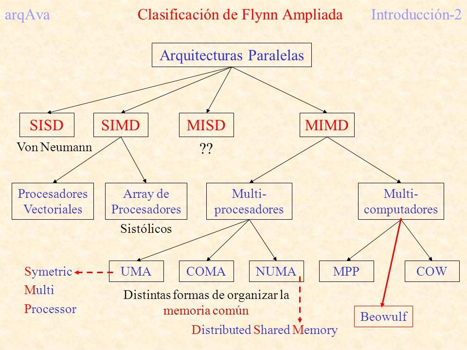 arqAva Clasificación de Flynn AmpliadaIntroducción-2 Arquitecturas Paralelas SISDSIMDMISDMIMD Multi- procesadores Multi- computadores MPPCOW Von Neuma