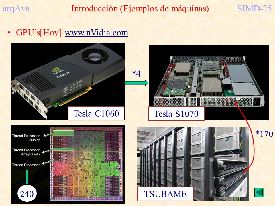 arqAva Introducción (Ejemplos de máquinas)SIMD-25 GPUs[Hoy] www.nVidia.com 240 Tesla C1060 *4 Tesla S1070 *170 TSUBAME