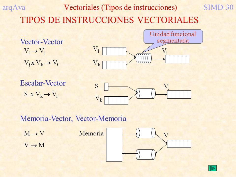 TIPOS DE INSTRUCCIONES VECTORIALES S x V k V i Escalar-Vector ViVi VkVk S M V V M Memoria-Vector, Vector-Memoria V Memoria arqAva Vectoriales (Tipos d