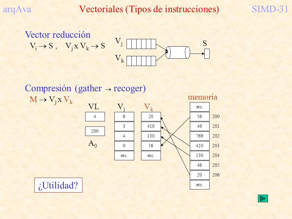 Vector reducción V i S, V j x V k S S VkVk VjVj 130 410 56 20 etc. Compresión (gather recoger) M V j x V k 410 769 130 49 46 20 56 200 201 202 206 203