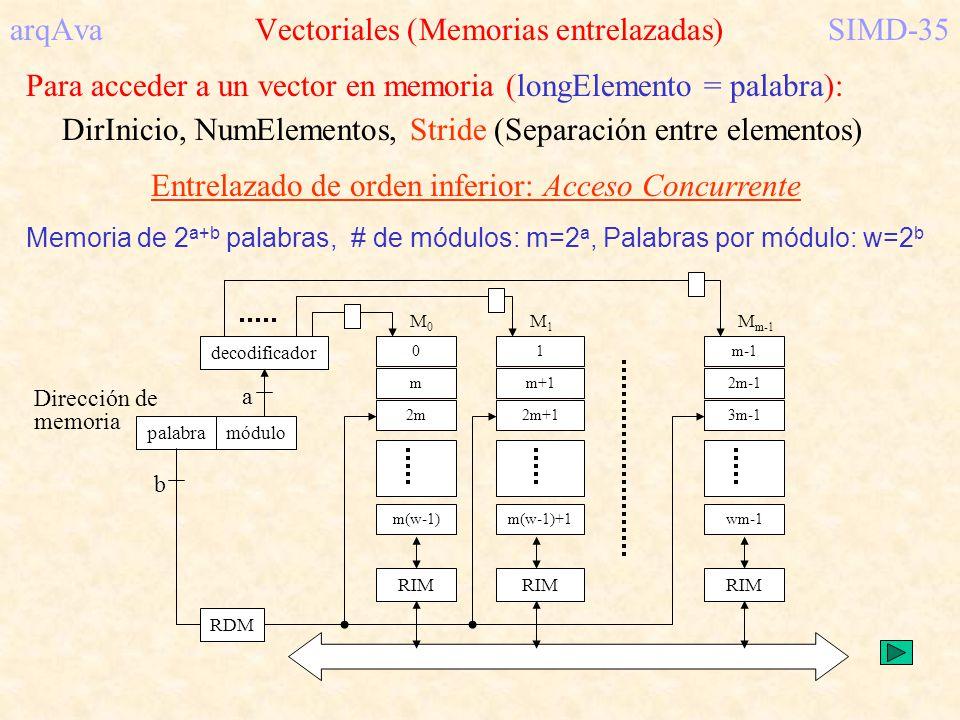 arqAva Vectoriales (Memorias entrelazadas)SIMD-35 Para acceder a un vector en memoria (longElemento = palabra): DirInicio, NumElementos, Stride (Separ