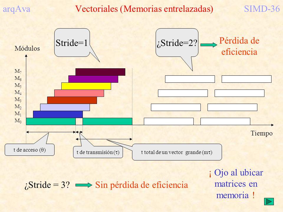 arqAva Vectoriales (Memorias entrelazadas)SIMD-36 M0M0 M2M2 M1M1 M5M5 M4M4 M3M3 M6M6 M7M7 Módulos Tiempo t de acceso ( ) t de transmisión ( ) Stride=1