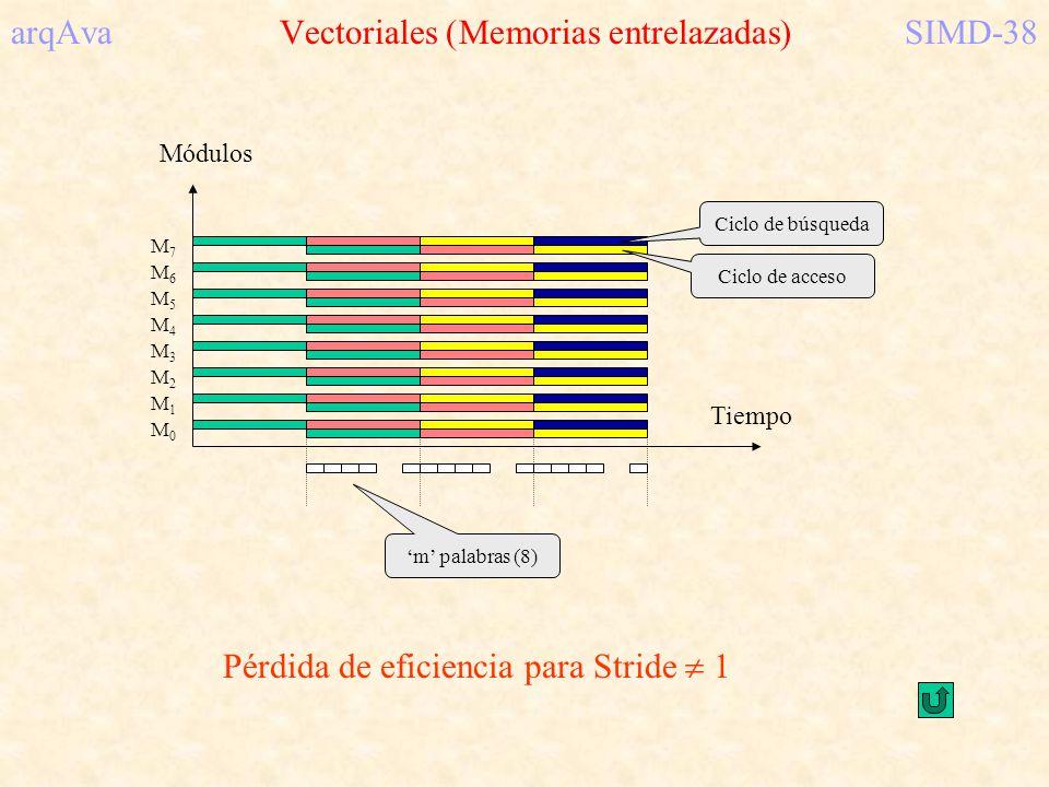arqAva Vectoriales (Memorias entrelazadas) SIMD-38 M0M0 M2M2 M1M1 M5M5 M4M4 M3M3 M6M6 M7M7 Módulos Tiempo m palabras (8) Ciclo de búsqueda Ciclo de ac