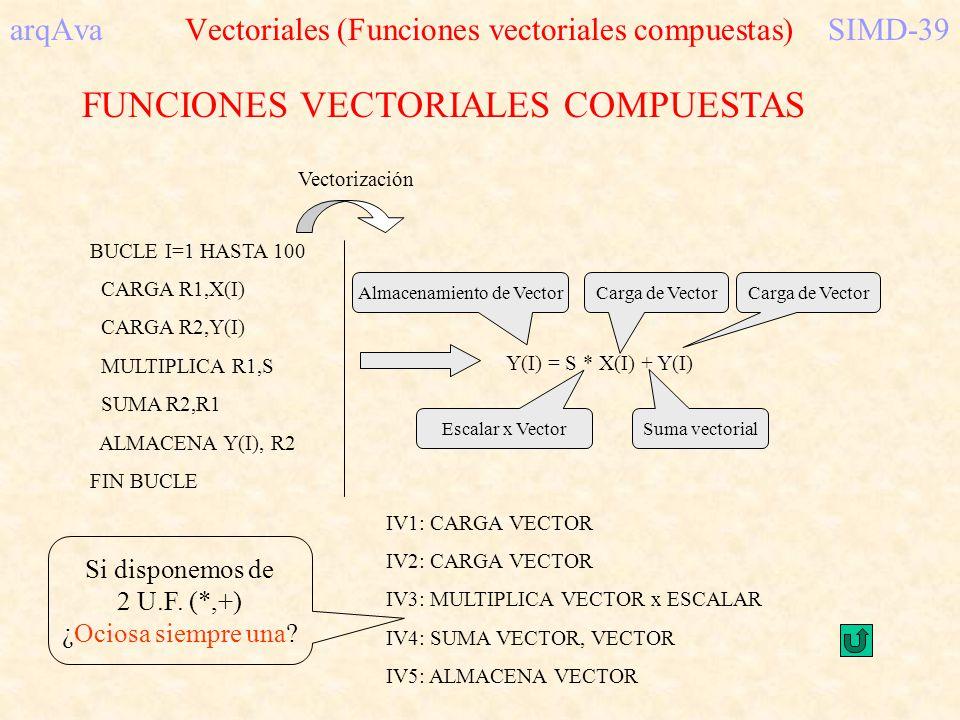 arqAva Vectoriales (Funciones vectoriales compuestas)SIMD-39 FUNCIONES VECTORIALES COMPUESTAS BUCLE I=1 HASTA 100 CARGA R1,X(I) CARGA R2,Y(I) MULTIPLI