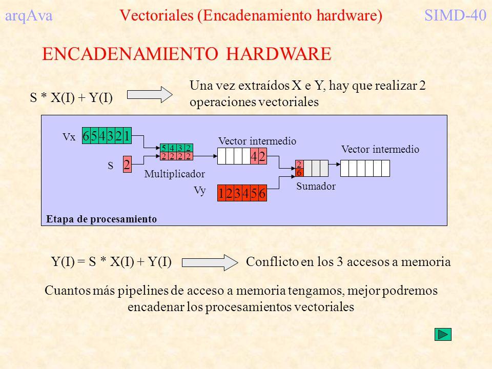 arqAva Vectoriales (Encadenamiento hardware)SIMD-40 ENCADENAMIENTO HARDWARE S * X(I) + Y(I) Una vez extraídos X e Y, hay que realizar 2 operaciones ve