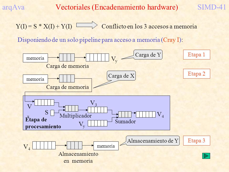 arqAva Vectoriales (Encadenamiento hardware)SIMD-41 Y(I) = S * X(I) + Y(I)Conflicto en los 3 accesos a memoria Disponiendo de un solo pipeline para ac