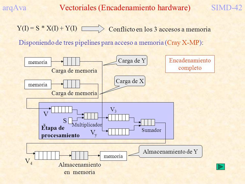 arqAva Vectoriales (Encadenamiento hardware)SIMD-42 Y(I) = S * X(I) + Y(I) Conflicto en los 3 accesos a memoria Disponiendo de tres pipelines para acc