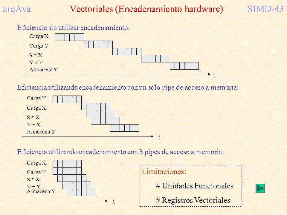 arqAva Vectoriales (Encadenamiento hardware)SIMD-43 Carga X Carga Y S * X Almacena Y V + Y t Carga Y Carga X S * X Almacena Y V + Y t Carga X Carga Y