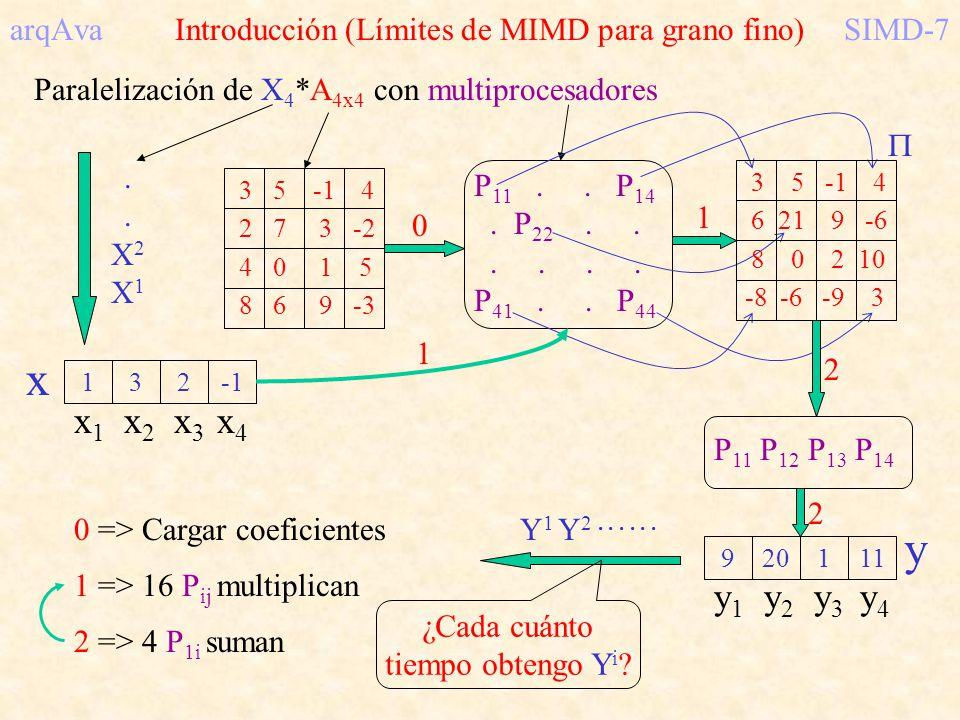 arqAva Introducción (Límites de MIMD para grano fino)SIMD-7 Paralelización de X 4 *A 4x4 con multiprocesadores 132 x x 1 x 2 x 3 x 4..X2X1..X2X1 P 11.