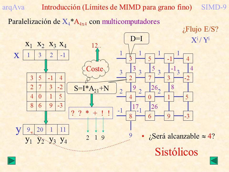 arqAva Introducción (Límites de MIMD para grano fino)SIMD-9 Paralelización de X 4 *A 4x4 con multicomputadores 132 x x 1 x 2 x 3 x 4 3 5 -1 4 2 7 3 -2