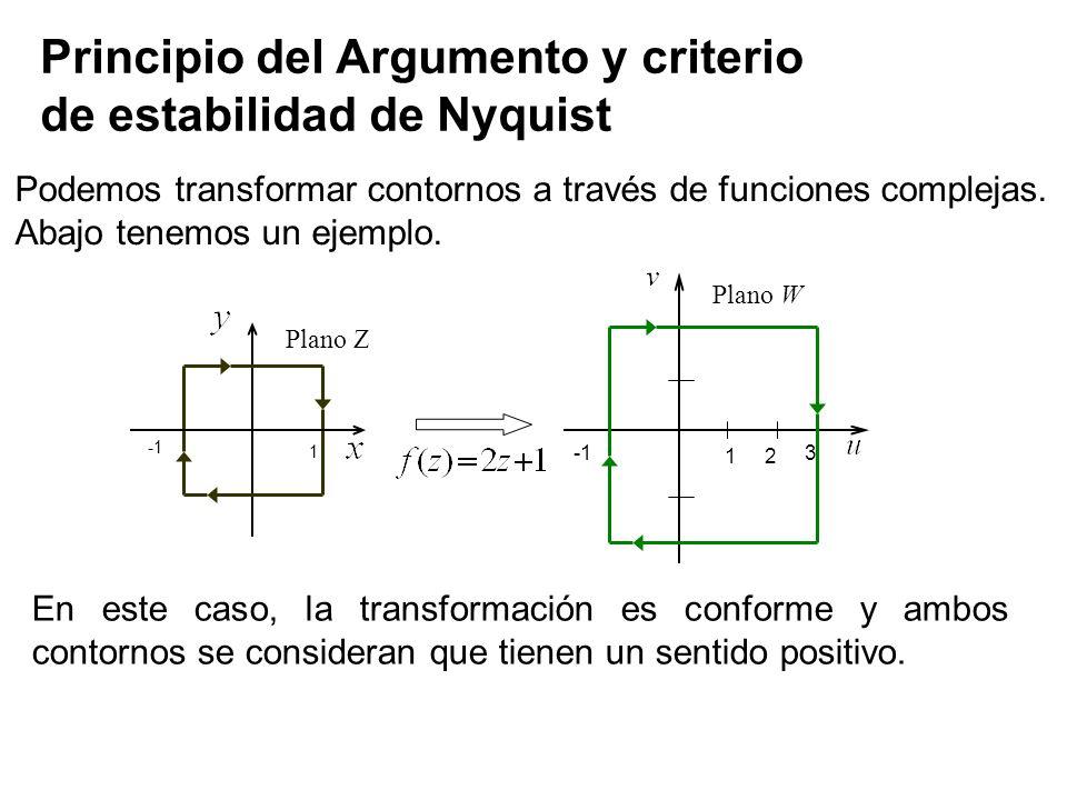 Podemos transformar contornos a través de funciones complejas. Abajo tenemos un ejemplo. 3 1 2 1 Plano Z Plano W En este caso, la transformación es co